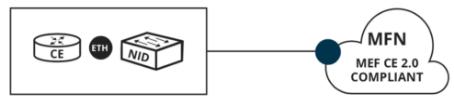 Standard/Basic SLA
