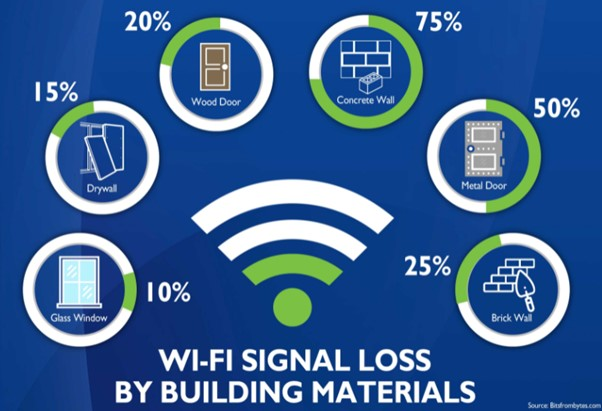 Wi-Fi Signal loss by building materials